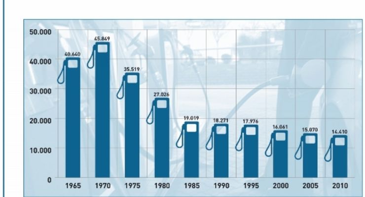 Immer weniger Tankstellen in Deutschland