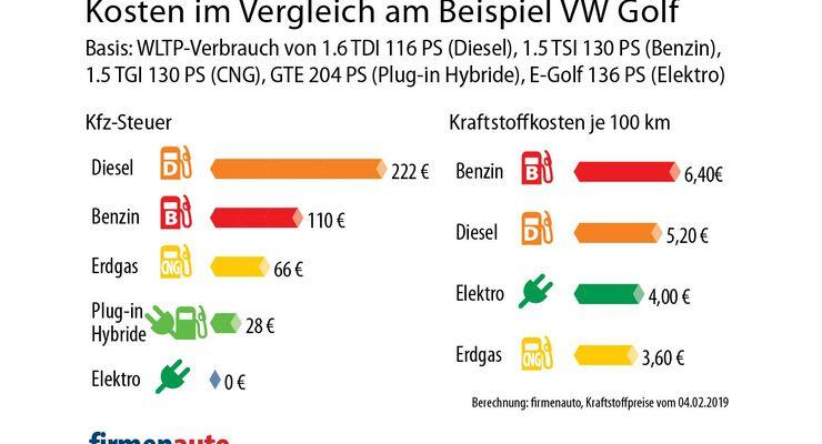 Kostenvergleich VW Golf alle Antriebe.