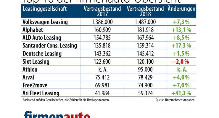 Top Ten Leasinggesellschaften 2019 firmenauto