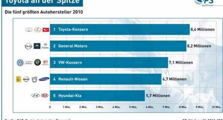 Toyota ist Nummer eins