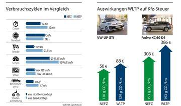 WLTP Grafiken